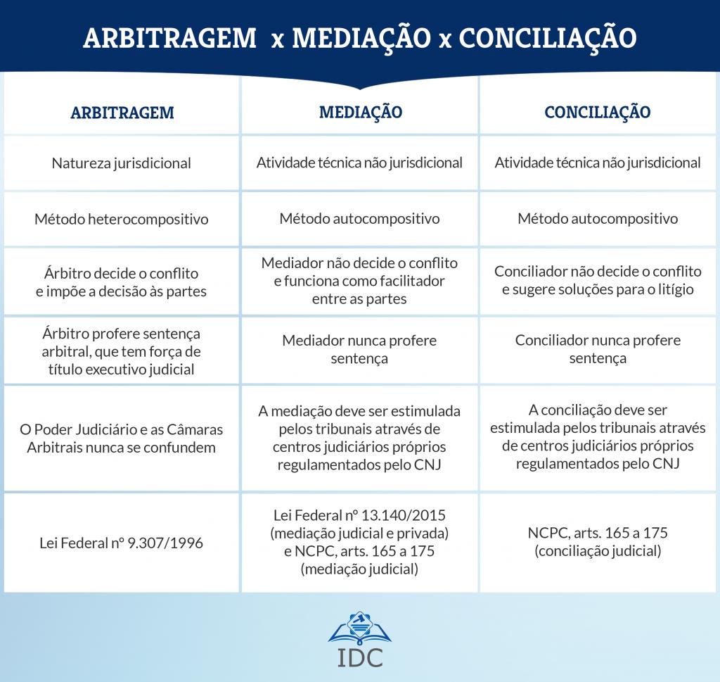 Conciliação e mediação no novo código de processo civil 1